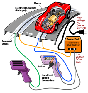 1/32 slot cars - what is a 1/32 slot car? slot car track wiring guide car radio wiring guide